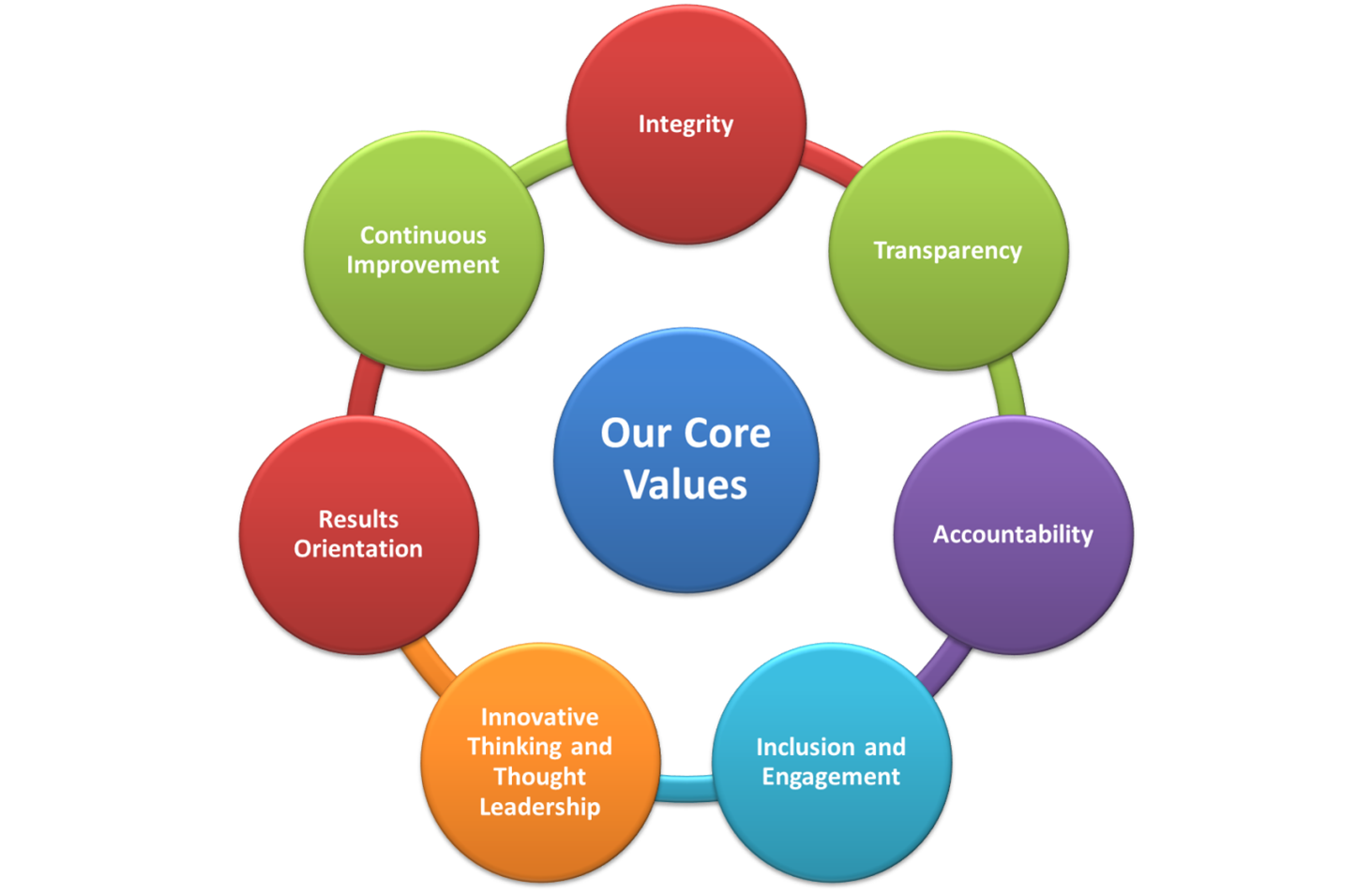 NOBCChE Core Values